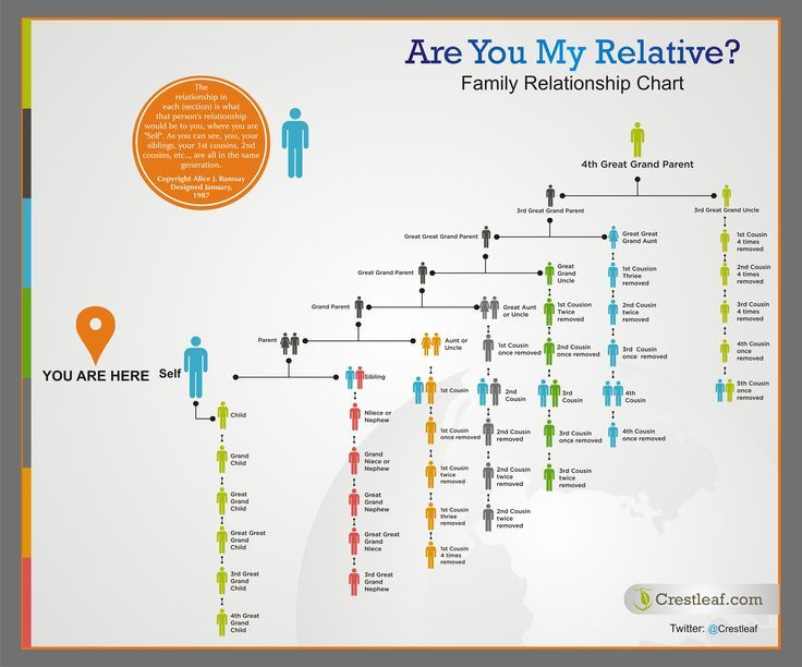 Are we related? Print off this incredibly handy family relationship chart to figure out just how you're related to everyone in the family.