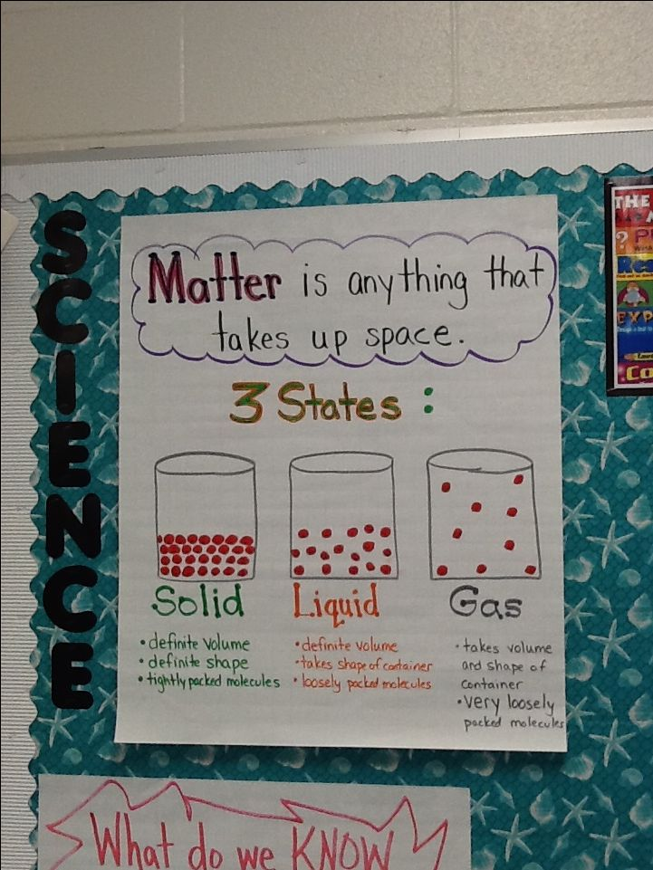 My own poster for the 3 States of Matter