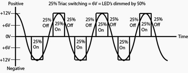 How TRIAC works for LED Dimming