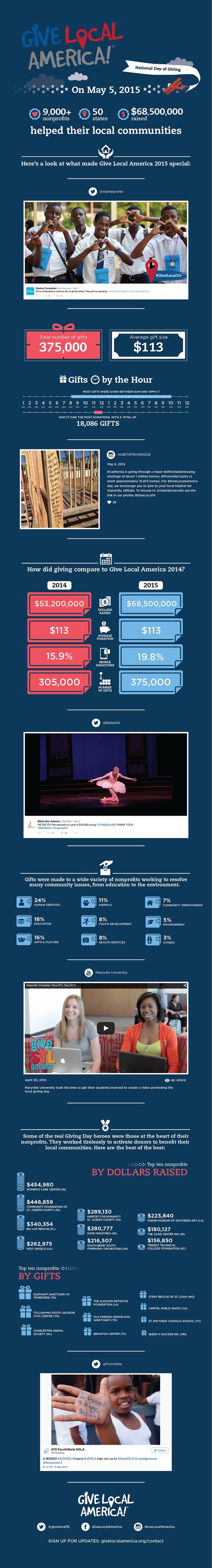 Give Local America 2015 results infographic