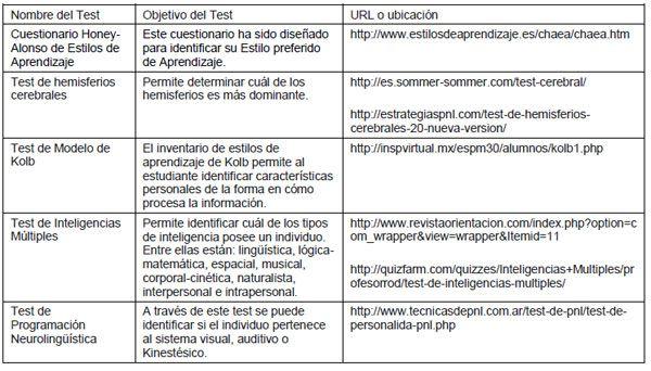 Formación Universitaria Herramienta Para La Detección De Estilos De Aprendizaje En Estudiantes Utilizando La Plata Estilos De Aprendizaje Aprendizaje Estilos