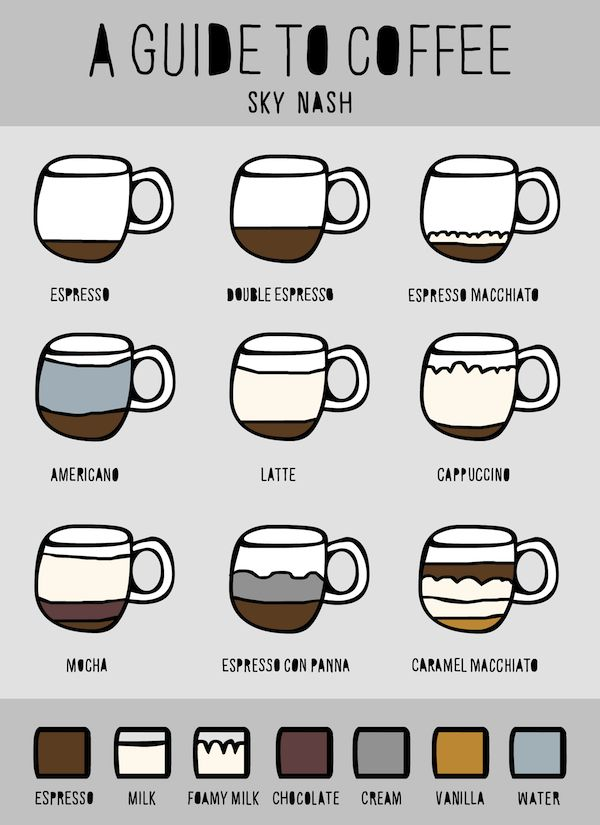 A poster on what's needed for the production of different varieties of coffee.