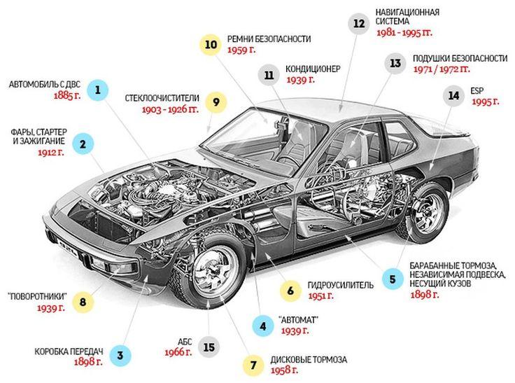 Инновационные изобретения в автомобиле: что же было первым?   #Лайфхак_Автодок
