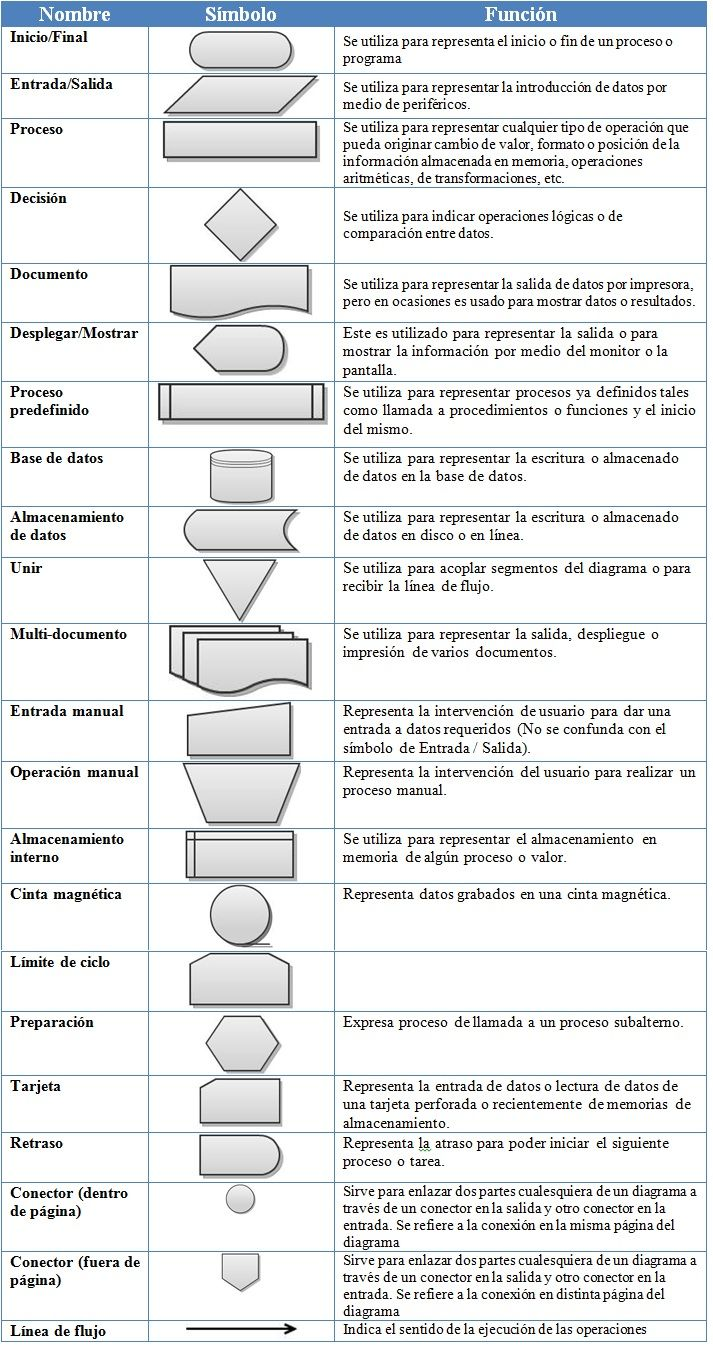 MATERIAS: Simbolos de diagramas de flujo