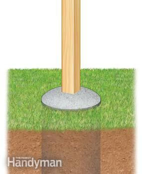 Fence post footing