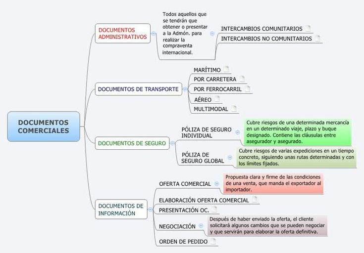 DOCUMENTOS COMERCIALES - SanjuanEscrig - XMind: The Most Professional Mind Mapping Software