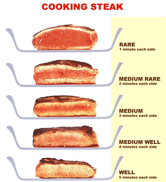 A great guide to cooking steak.  Please visit the website for more handy charts and top tips where you can download them all in full size if you wish to.