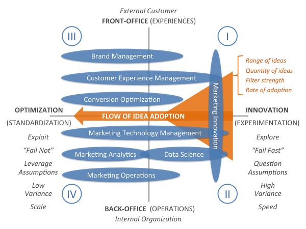 The 4 quadrants of marketing management, a 2×2 model. Innovation vs. Optimization. Front Office vs. Back Office.