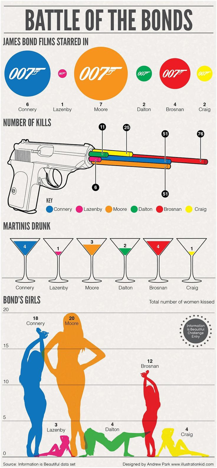 Battle of the Bonds won first place in the Information is Beautiful Awards 2012 Diagrams Are Forever James Bond competition (but Connery will always be best Bond IMO)