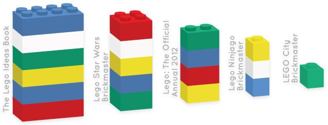 Book Depository's sales report: lego books