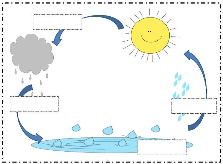 ✿ Dibujos para colorear sobre  EL CICLO DEL AGUA listos para imprimir y usar en el aula.    ... MODELO 1        ... MODELO 2 (Rellena ...