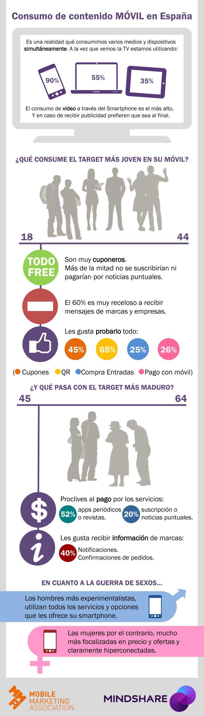 Consumo de contenido móvil en España #infografia #infographic #marketing