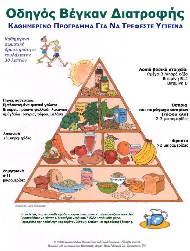 Vegan πυραμίδα διατροφής