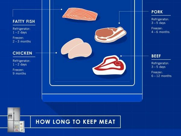 How long to keep meat in the fridge or frozen | Cooking ...