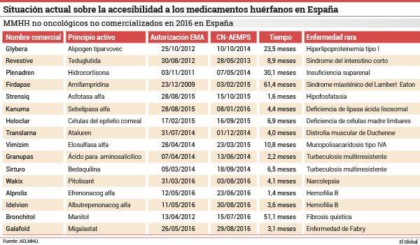 La Asociación Española de Laboratorios de Medicamentos Huérfanos y Ultrahuérfanos (AELMHU) ha presentado recientemente datos actualizados hasta 2016 referentes a la situación en el acceso a los medicamentos huérfanos (MMHH) en España, con el objetivo de analizar esta situación y así poder evaluar el impacto económico que supondría la comercialización de estos fármacos no oncológicos no comercializados sobre el gasto sanitario y farmacéutico.