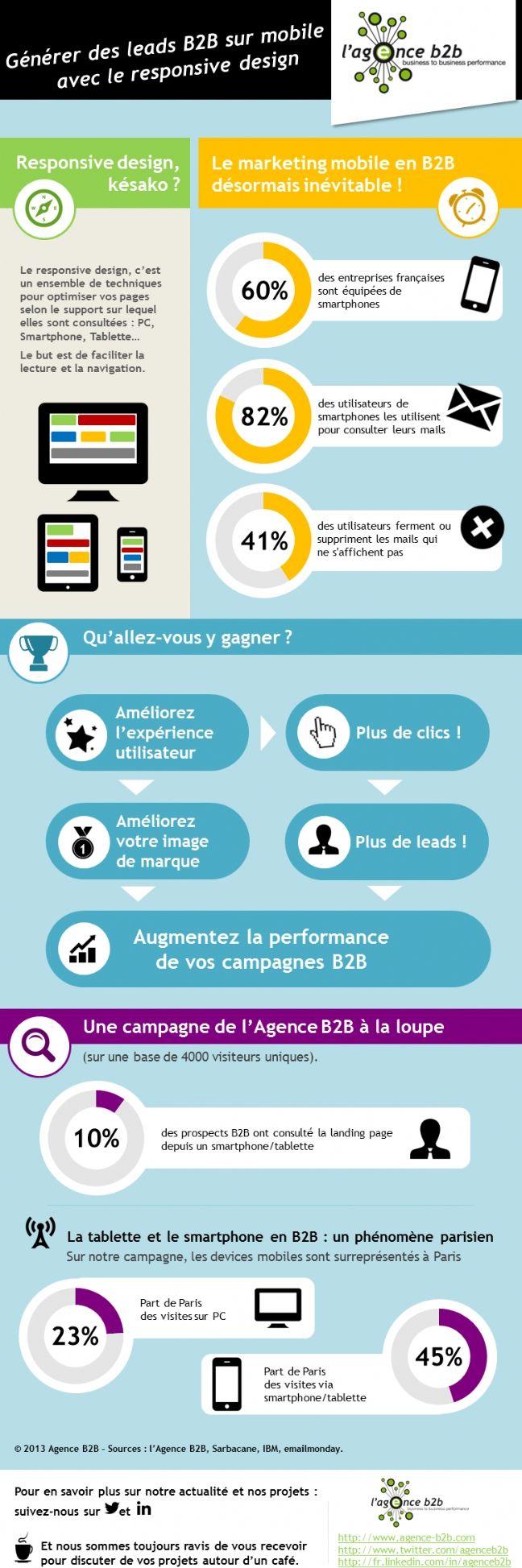 De l'importance du responsive design dans le marketing mobile