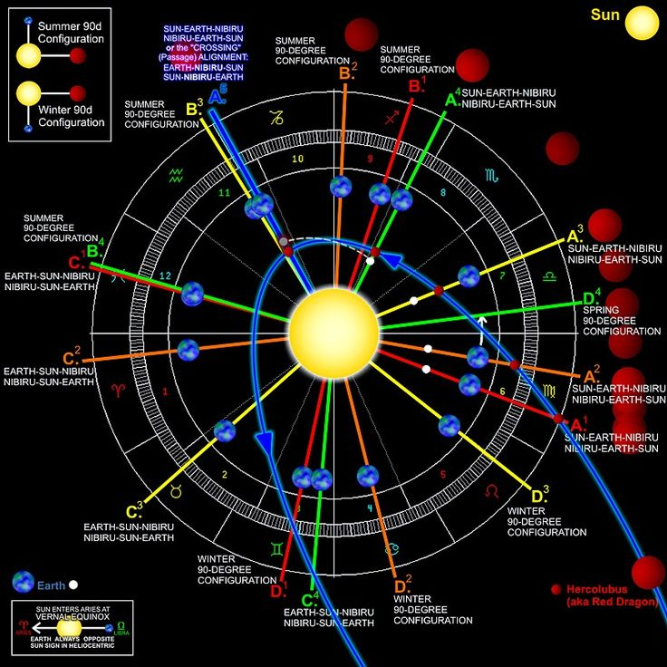venus in solar system with nibiru location -#main
