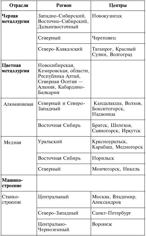 Решения практической работы 9 по географии 7 класс с.г.коберник