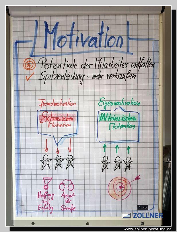 Fachwirt Vertrieb Motivation Intrinsisch Extrinsisch Wolfgang Zollner Marketing Und Vertrieb Flipcharts Flipchart Gestalten