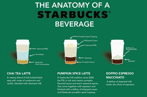 What Goes into a Pumpkin Spice Latte and Other Starbucks Drinks [Infographic] -
