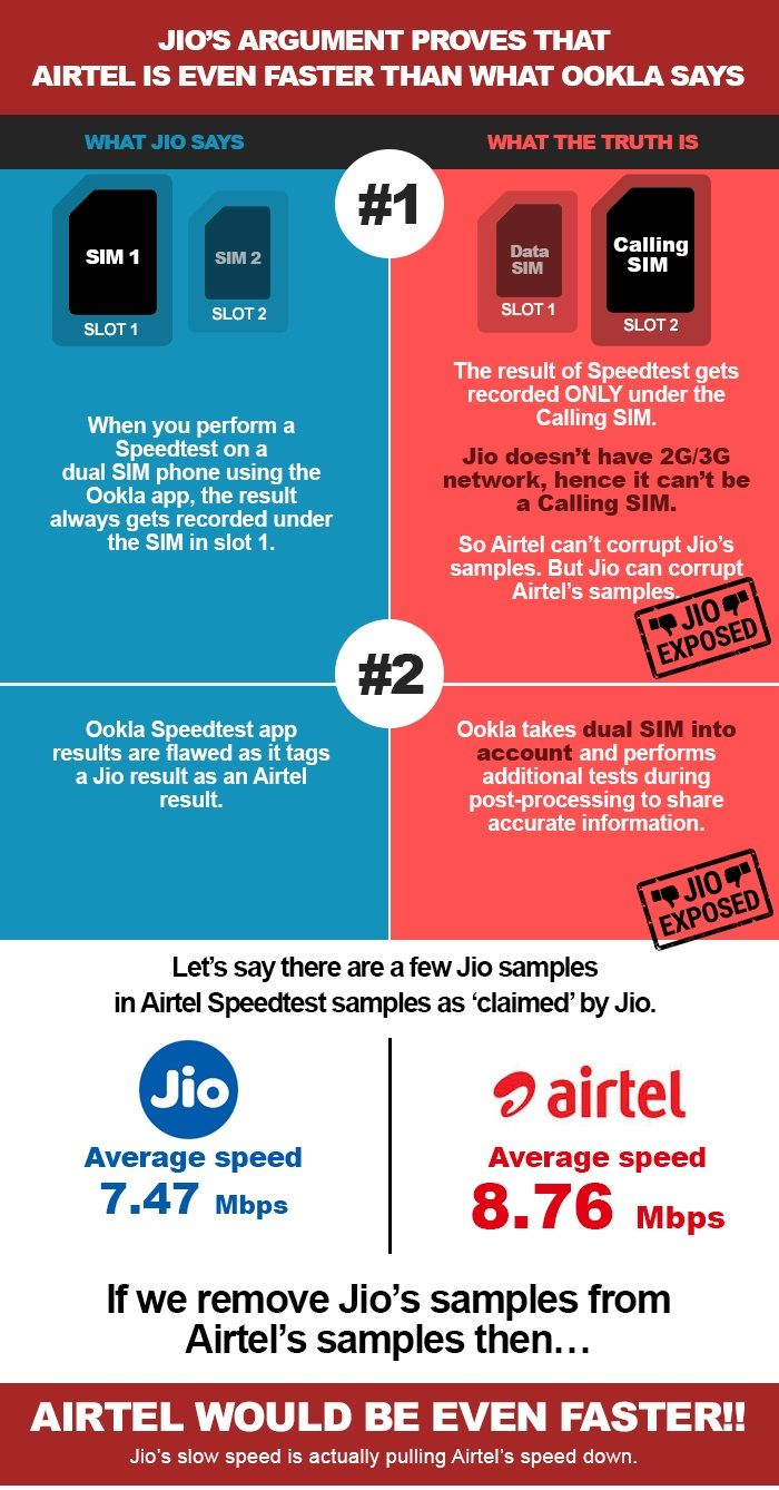 #JIOExposed #AirtelWin #Ookla #SpeedTest The recent scoop came when Airtel launched a campaign about being the fastest network, based on the certificate given to the company by Ookla, the speed test company. Reliance Jio wasn't satisfied and had some issues with the claim. Jio lodged a complaint with the Advertising Standards Council of India (ASCI) against Bharti Airtel's claims.