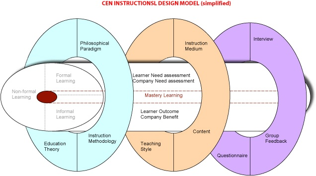 Classroom Oriented Instructional Design Models : Best adult learning theories images on pinterest