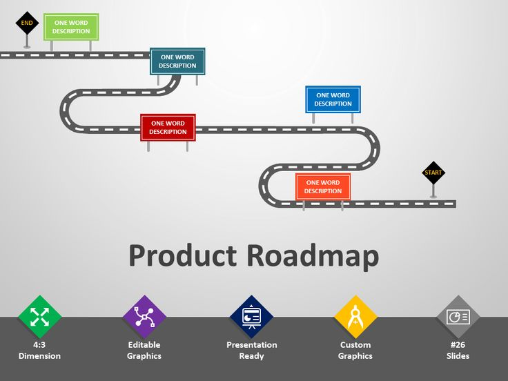 Product Roadmap PowerPoint Template - Editable PPT | Powerpoint templates. Powerpoint free. Powerpoint