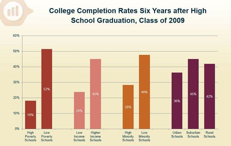The National Student Clearinghouse report quantifies what most educators know: Students from schools with high rates of poverty or large enrollments of minority students enroll in college, and complete college, at much lower rates than their more advantaged peers.
