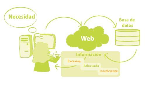 Definir claramente el objetivo de consulta Determinar lo necesario de la información.