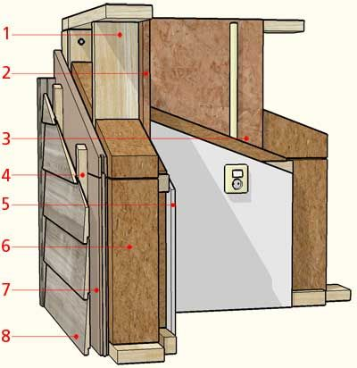 Wandopbouw houtskeletbouw | ScanaBouw Houtbouw
