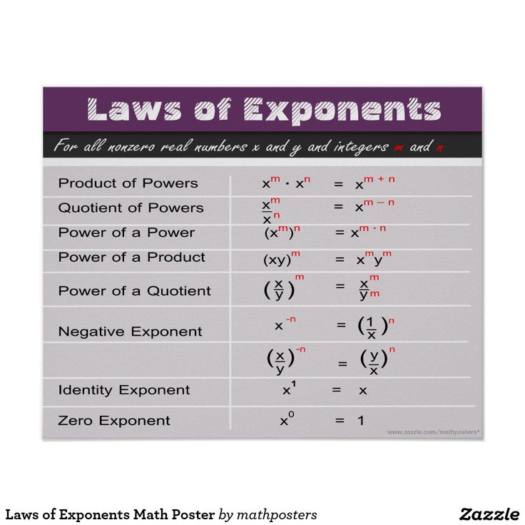 Laws of exponents math poster exponents