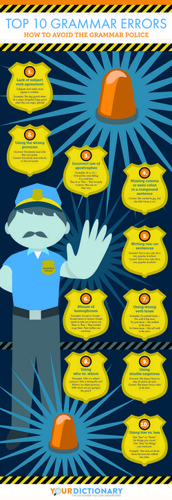 Infographic for Top 10 Grammar Errors (and How to Avoid the Grammar Police). A helpful infographic from Your Dictionary. Perfect for the classroom!