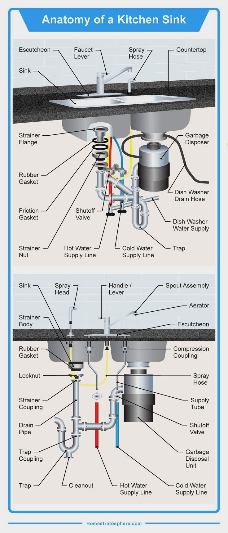 medium resolution of detailed diagram illustrating all the 35 different parts of a kitchen sink including hot and cold water lines dishwasher wa plumbing pipe furniture in