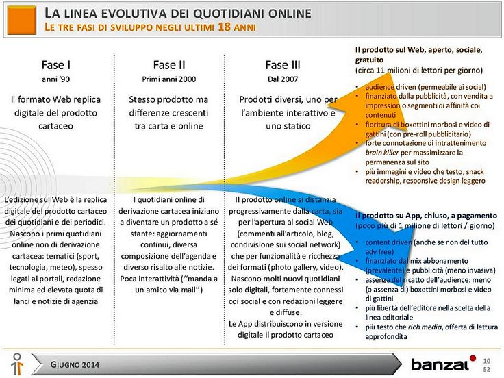 Evoluzione del Consumo d'Informazione negli Ultimi 5 Anni