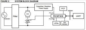 App note: Universal motor drive with PIC16 microcontrollers
