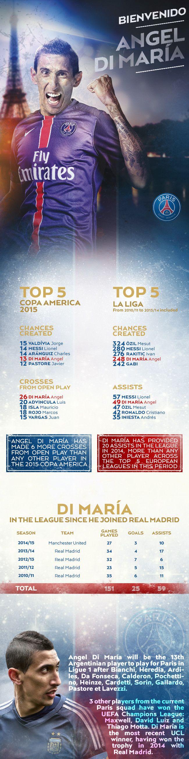 Angel Di Maria: Infographics - Mercato - PSG.fr