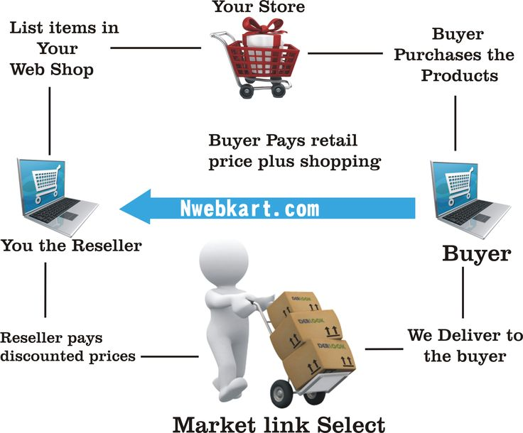 An e-commerce business is only way to interact enormous range of customer by an online window from where they can easily access everything at affordable price without going anywhere. It's basically to say preciously that many people are turning to enter in an e-commerce business to do and make it extremely profitable.