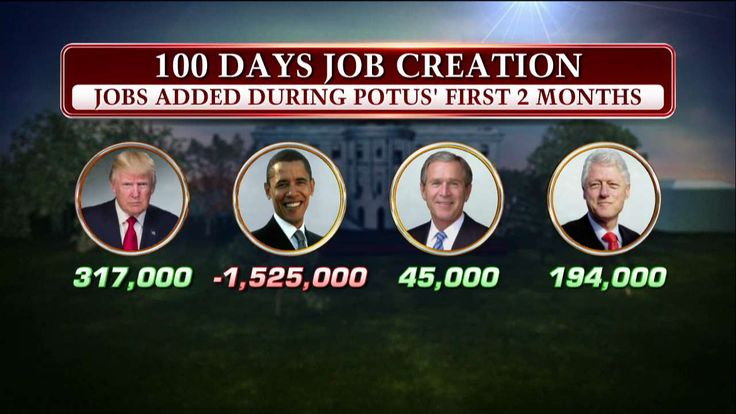 Jobs added during first 2 months – Trump vs. Obama vs. Bush vs. Clinton. pic.twitter.com/W7AXoDerVu — Fox News (@FoxNews) April 29, 2017 Tweets by FoxNews Tweets by FoxNews Related