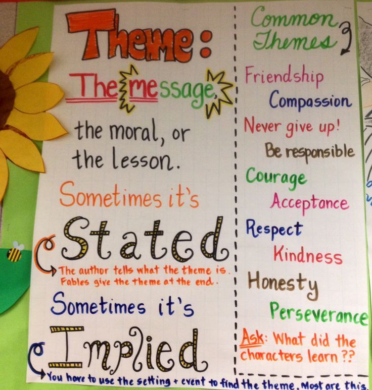 Theme anchor chart- definition is great. common themes part are actually theme topics. image only