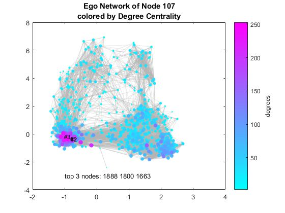 Visualizing Facebook Networks with MATLAB » Loren on the Art of MATLAB