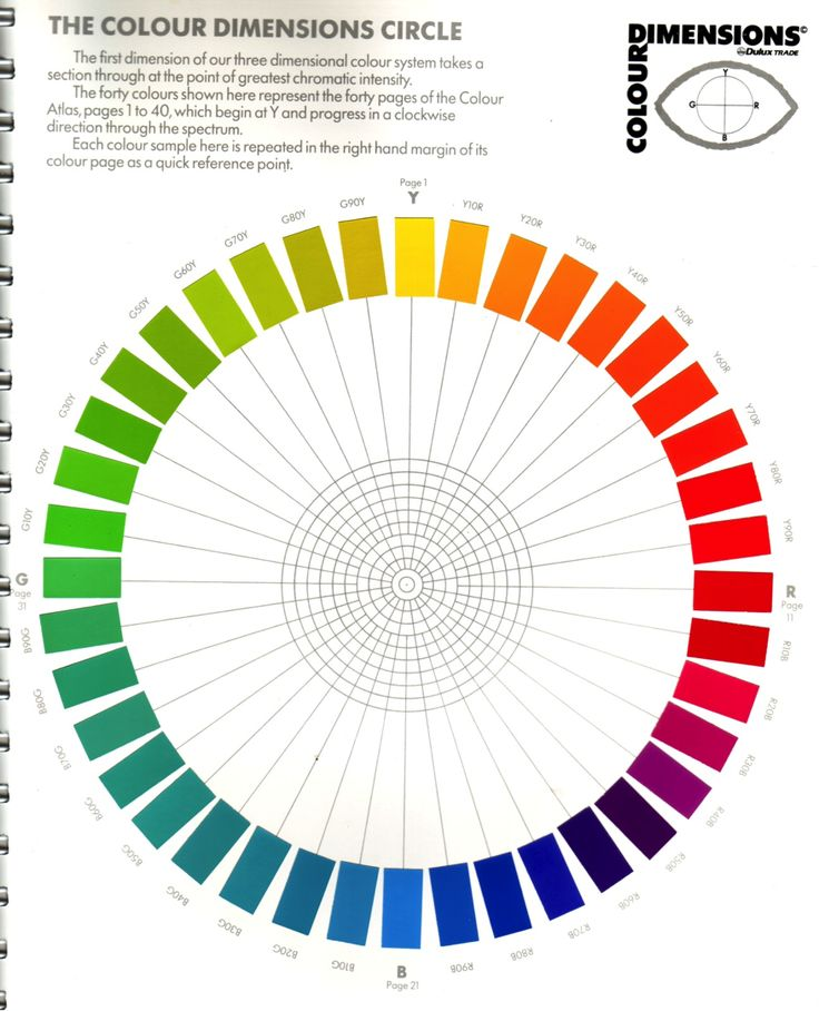 NCS color system (national color system). 40 hues color wheel. Modern colour wheel. Complementary: red - green, yellow - blue. Similar as L*a*b* New conception, based on Munsell.