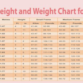 how to know what weight should be according with height