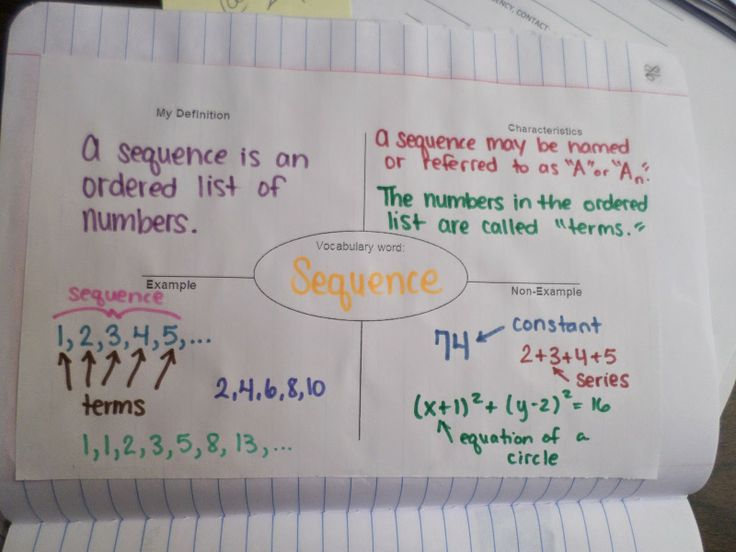 61 best Algebra 2 INB Ideas images on Pinterest High school - geometric sequence example