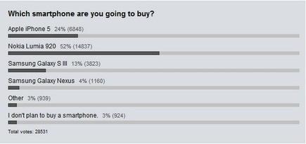 Windows Phone 8 straccia la concorrenza: più di un utente su due vuole comprare un Nokia Lumia 920