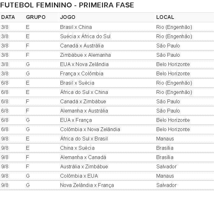 Tabela sorteio futebol feminino olimpiadas (Foto: Editoria de Arte)