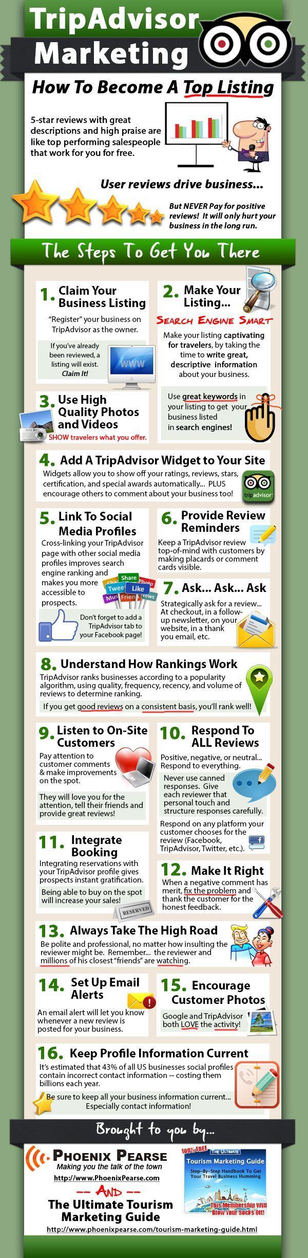 TripAdvisor marketing infographic: