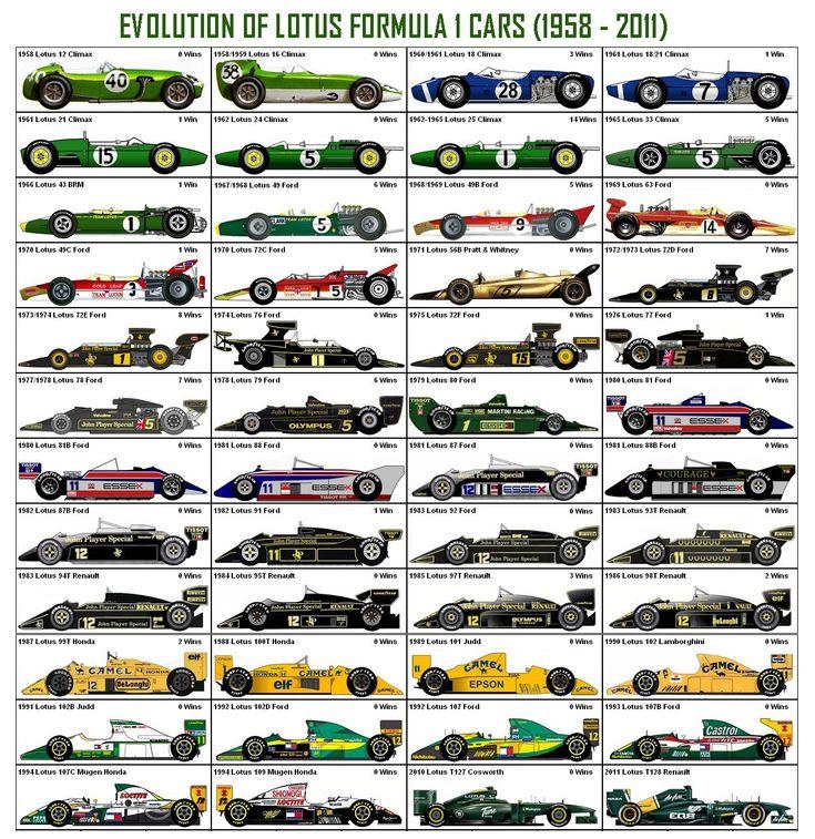 Lotus and Ferrari, the quintessential F1 teams! Period!
