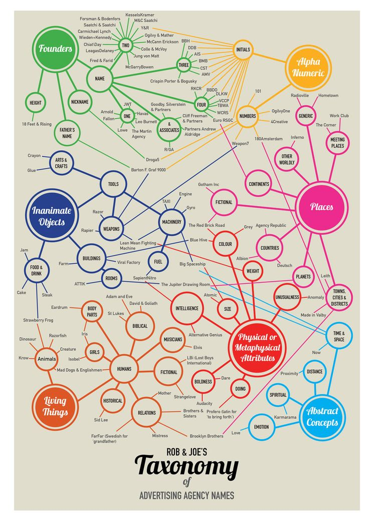"Advertising research shows that all advertising agency names have a rhythm to them. We love this ""taxonomy of ad agency names"" from Rob & Joe, the freelance creative partnership of Rob Donaldson and Joe Dennett.  J+B is always staying on top of advertising research! Find out more at http://www.jbnorthamerica.com/services/marketing-media-advertising-research"