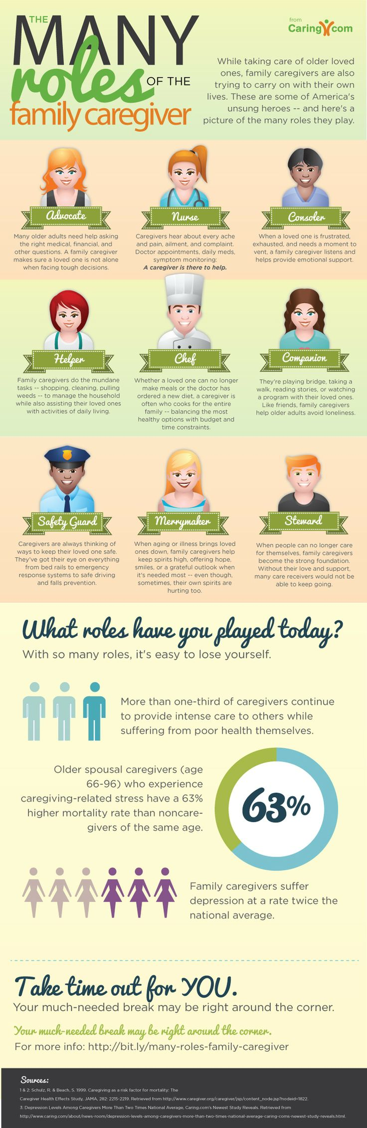 The Many Roles of the Family Caregiver