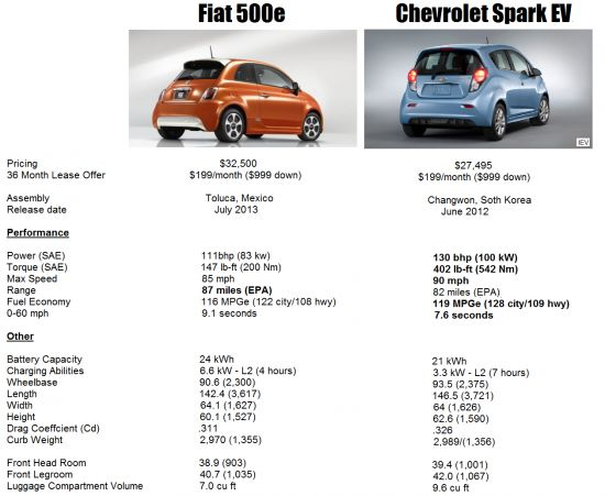 The Chevrolet Spark EV And Fiat 500e Camparo - They Line up Well Against Each Other (click to enlarge)